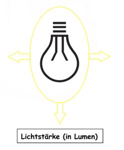 Lichtstärke in Lumen